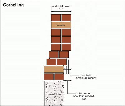 A picture showing how corbelling works in regards to layers stacking on top of one another.